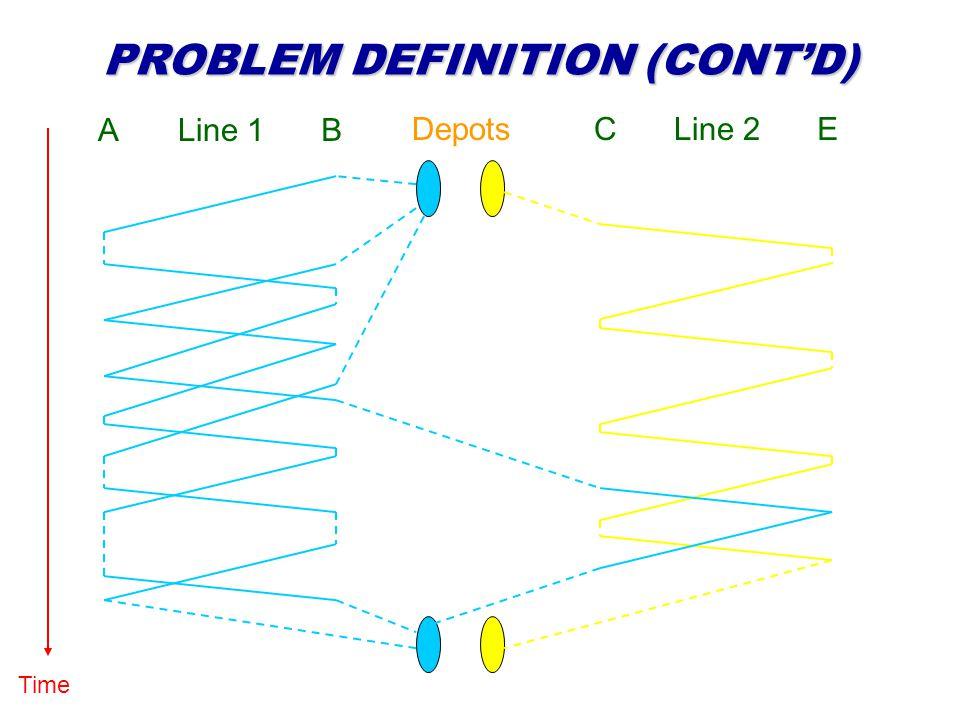 PROBLEM DEFINITION (CONTD) Time Line 1AB DepotsLine 2CE