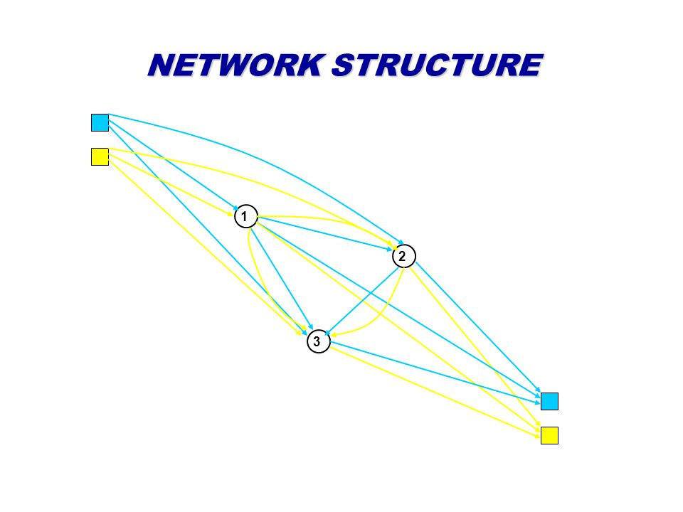 NETWORK STRUCTURE 1 2 3