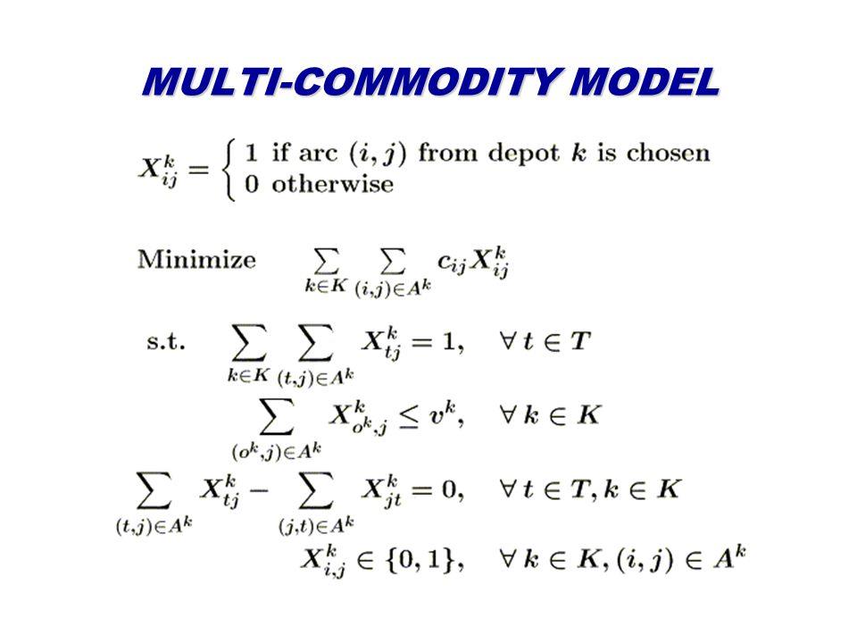MULTI-COMMODITY MODEL