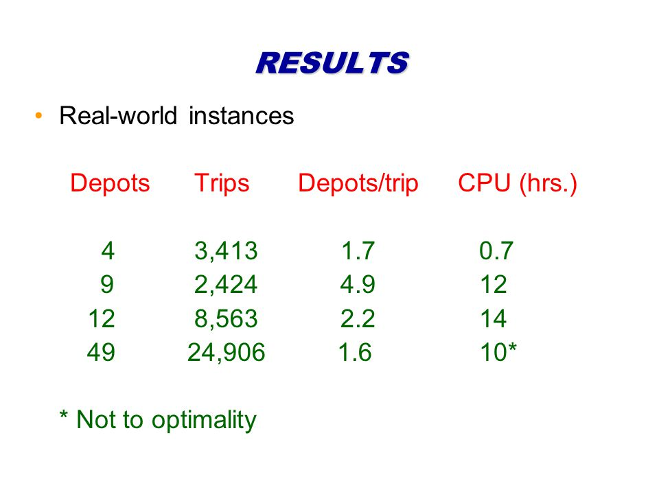 RESULTS Real-world instances Depots TripsDepots/trip CPU (hrs.) 4 3,413 1.7 0.7 9 2,424 4.9 12 12 8,563 2.2 14 49 24,906 1.6 10* * Not to optimality