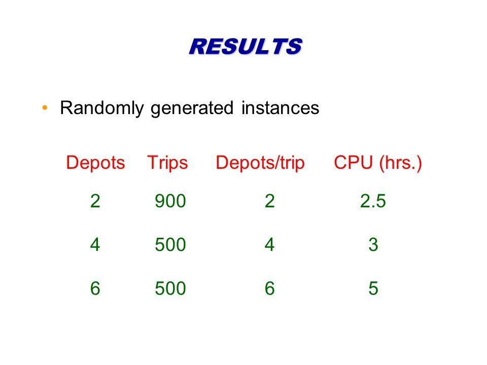 RESULTS Randomly generated instances Depots Trips Depots/tripCPU (hrs.) 290022.5 450043 6 65