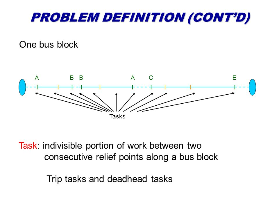 PROBLEM DEFINITION (CONTD) ABBACE One bus block Task: indivisible portion of work between two consecutive relief points along a bus block Trip tasks a