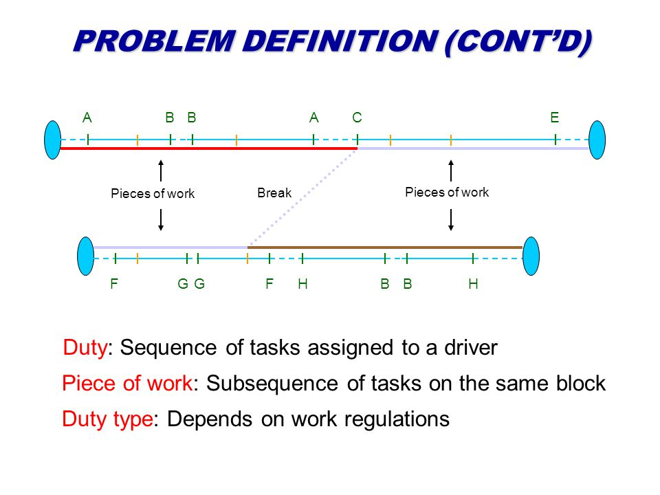 PROBLEM DEFINITION (CONTD) ABBACE FGGFHBBH Duty: Sequence of tasks assigned to a driver Piece of work: Subsequence of tasks on the same block Pieces of work Break Duty type: Depends on work regulations