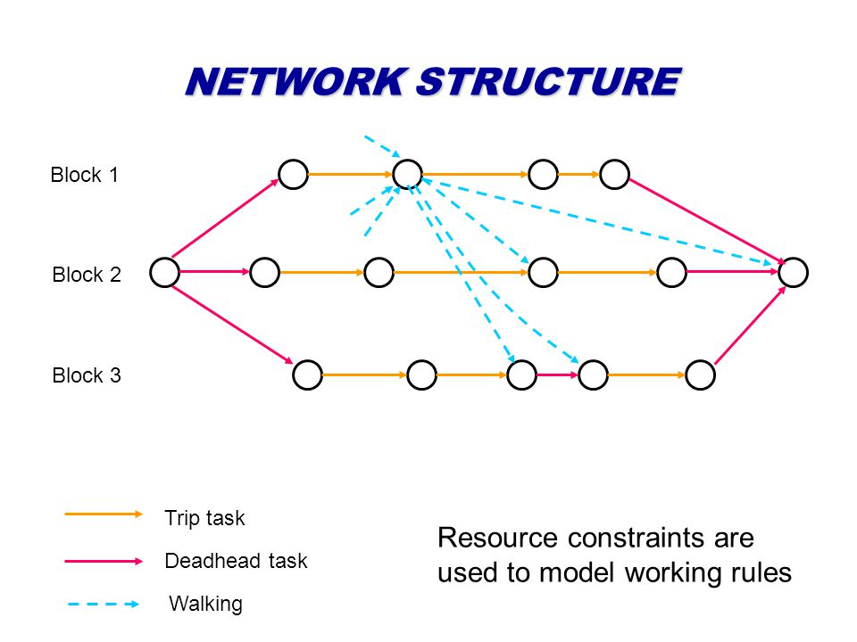 NETWORK STRUCTURE Block 1 Block 2 Block 3 Deadhead task Trip task Resource constraints are used to model working rules Walking