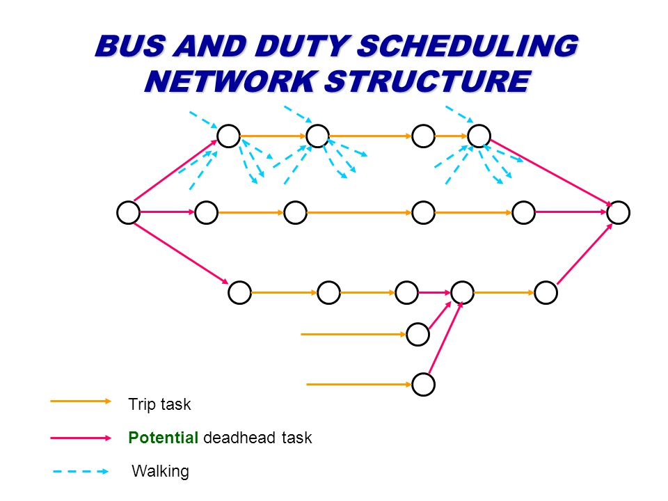 BUS AND DUTY SCHEDULING NETWORK STRUCTURE Potential deadhead task Trip task Walking