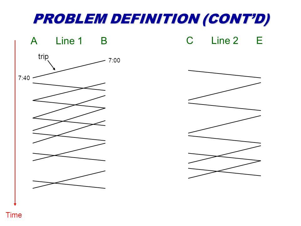 PROBLEM DEFINITION (CONTD) Time Line 2CE Line 1AB trip 7:00 7:40