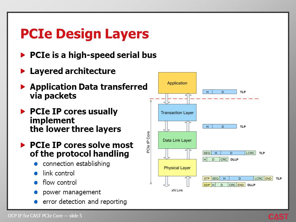 OCP IF for CAST PCIe Core slide 5 PCIe Design Layers PCIe is a high-speed serial bus Layered architecture Application Data transferred via packets PCIe IP cores usually implement the lower three layers PCIe IP cores solve most of the protocol handling connection establishing link control flow control power management error detection and reporting