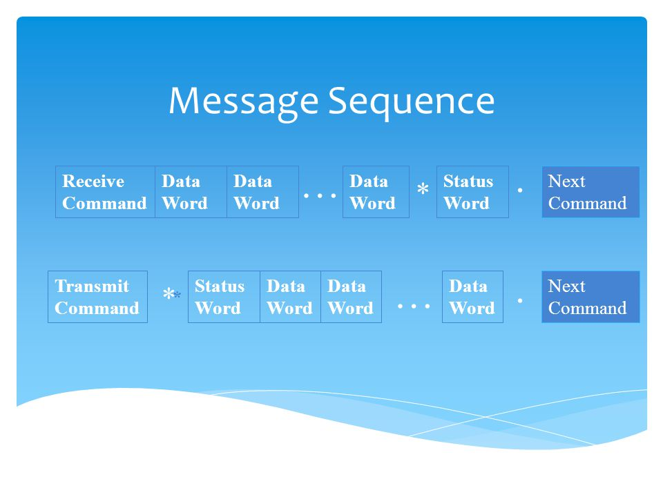 Message Sequence Receive Command Transmit Command Data Word Status Word Data Word Next Command * … Data Word Status Word *. … * Data Word.