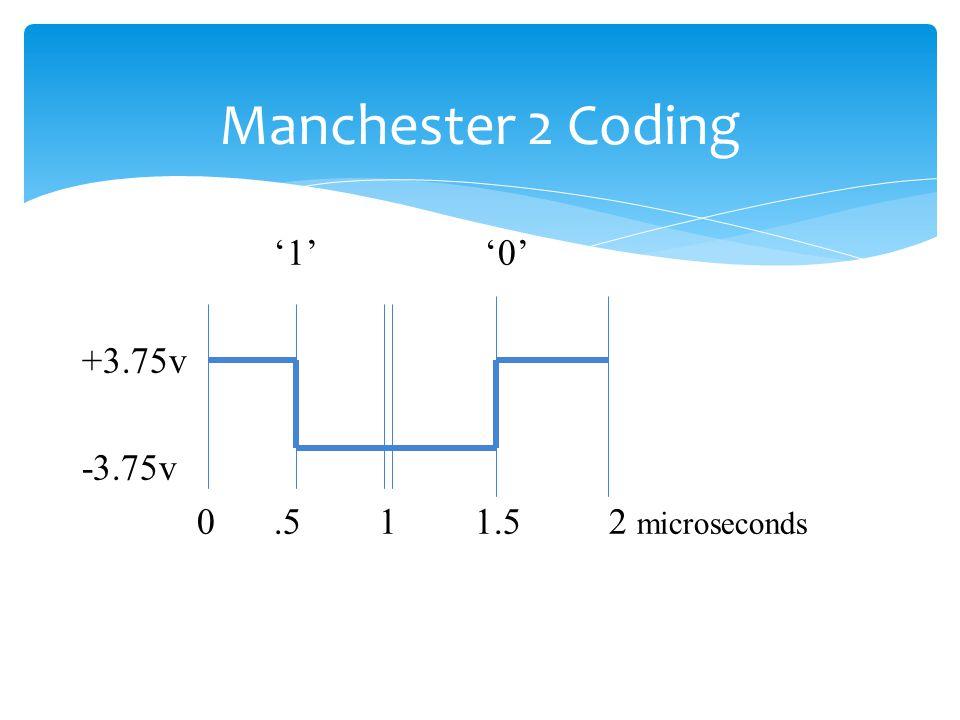 Manchester 2 Coding 1 0 +3.75v -3.75v 0.5 1 1.5 2 microseconds