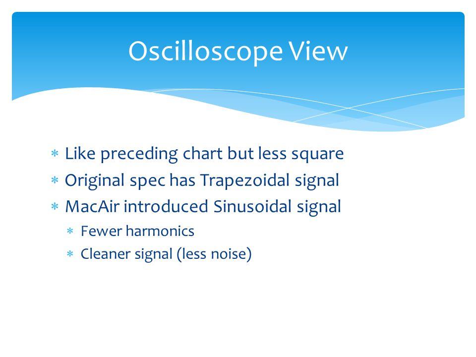 Like preceding chart but less square Original spec has Trapezoidal signal MacAir introduced Sinusoidal signal Fewer harmonics Cleaner signal (less noi