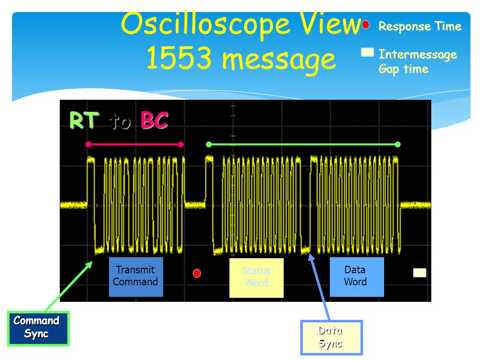 Oscilloscope View 1553 message Transmit Command Data Word Status Word RT to BC Response Time Intermessage Gap time Command Sync Data Sync