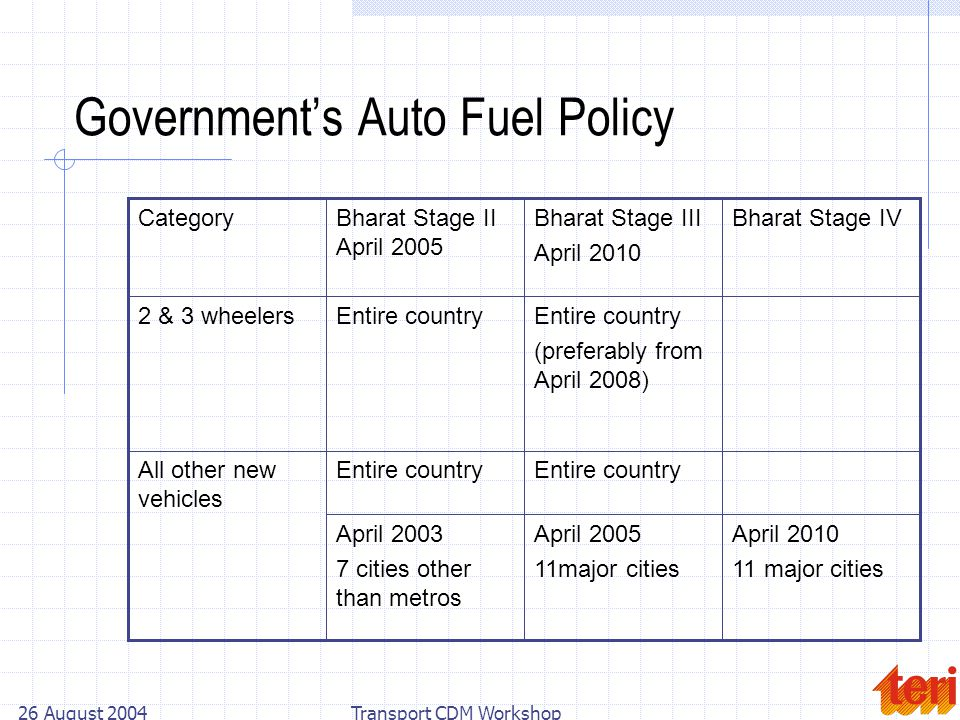 26 August 2004Transport CDM Workshop Governments Auto Fuel Policy April 2010 11 major cities April 2005 11major cities April 2003 7 cities other than metros Entire country All other new vehicles Entire country (preferably from April 2008) Entire country2 & 3 wheelers Bharat Stage IVBharat Stage III April 2010 Bharat Stage II April 2005 Category