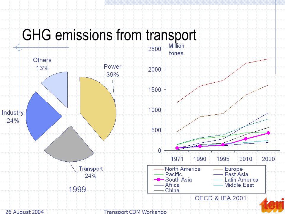26 August 2004Transport CDM Workshop GHG emissions from transport OECD & IEA 2001 1999