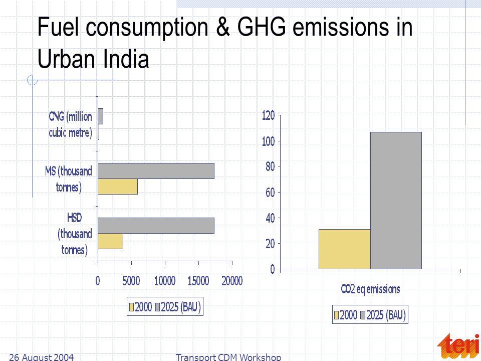 26 August 2004Transport CDM Workshop Fuel consumption & GHG emissions in Urban India