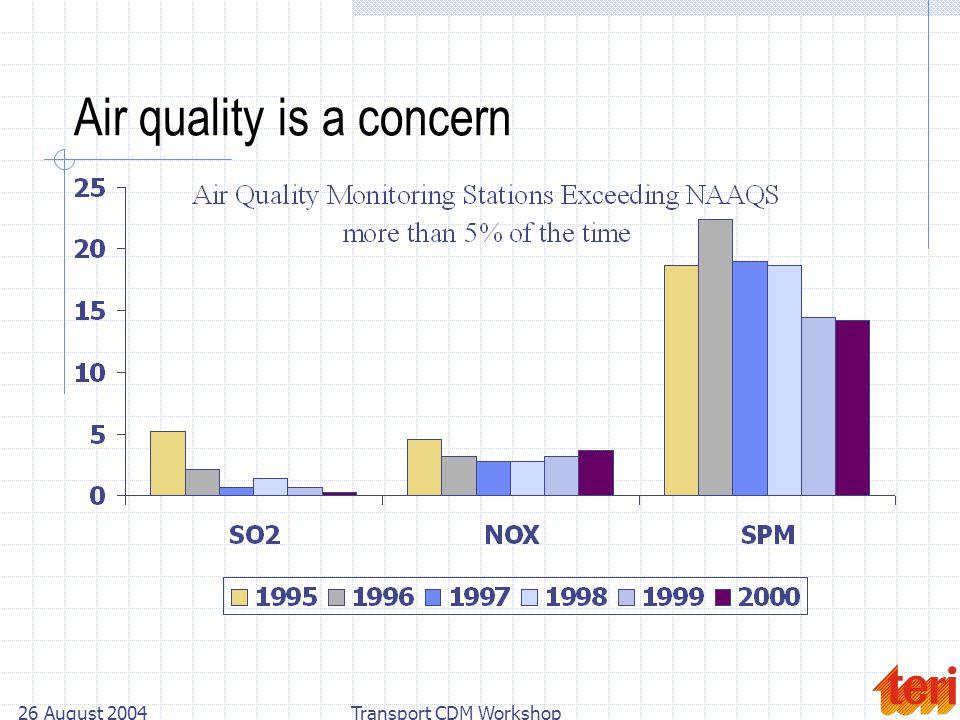 26 August 2004Transport CDM Workshop Air quality is a concern