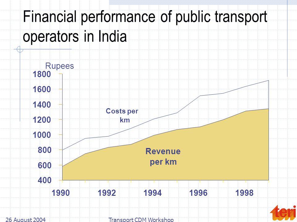 26 August 2004Transport CDM Workshop Financial performance of public transport operators in India Costs per km Revenue per km 400 600 800 1000 1200 1400 1600 1800 19901992199419961998 Rupees