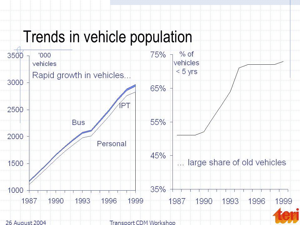26 August 2004Transport CDM Workshop Trends in vehicle population