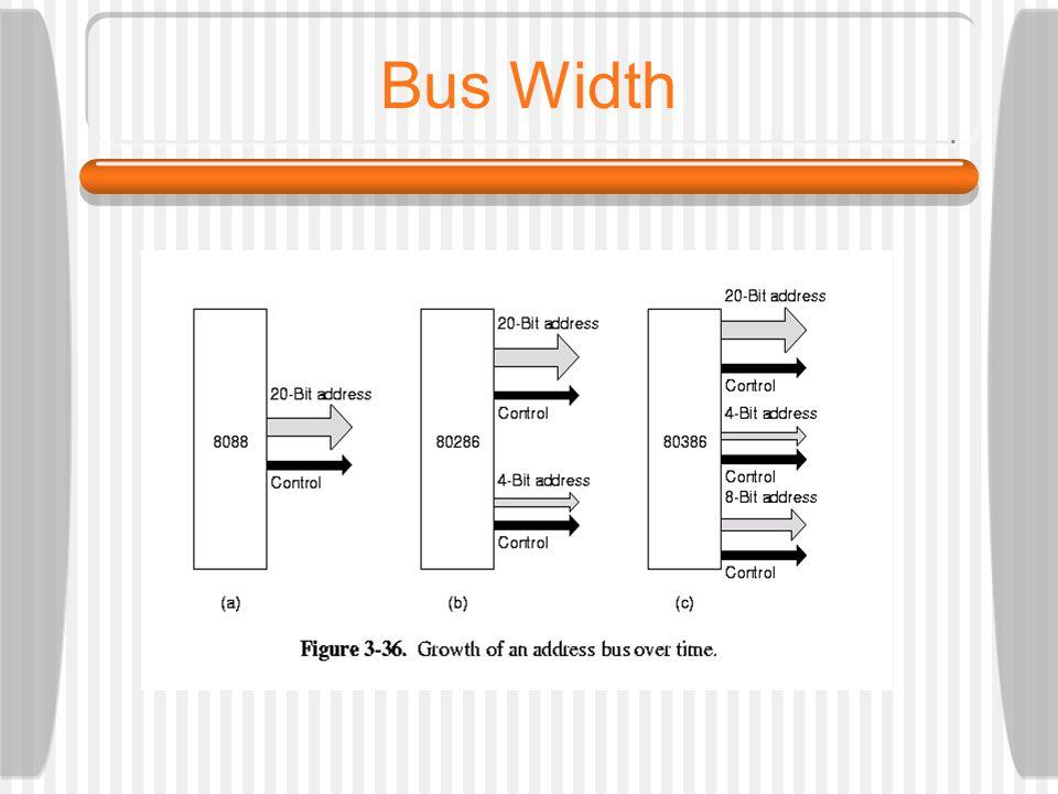 Bus Width
