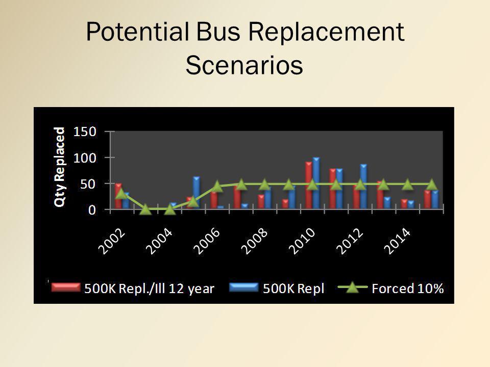 Potential Bus Replacement Scenarios