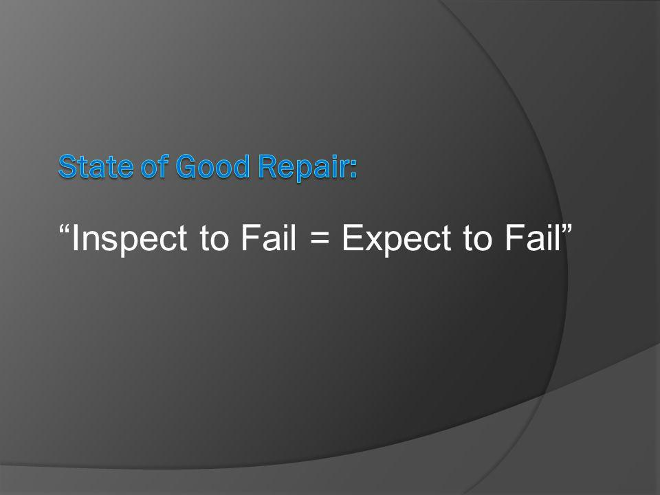 Inspect to Fail = Expect to Fail