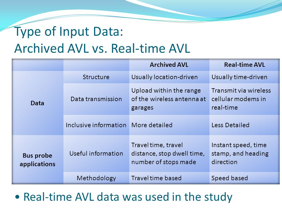 Type of Input Data: Archived AVL vs. Real-time AVL Real-time AVL data was used in the study