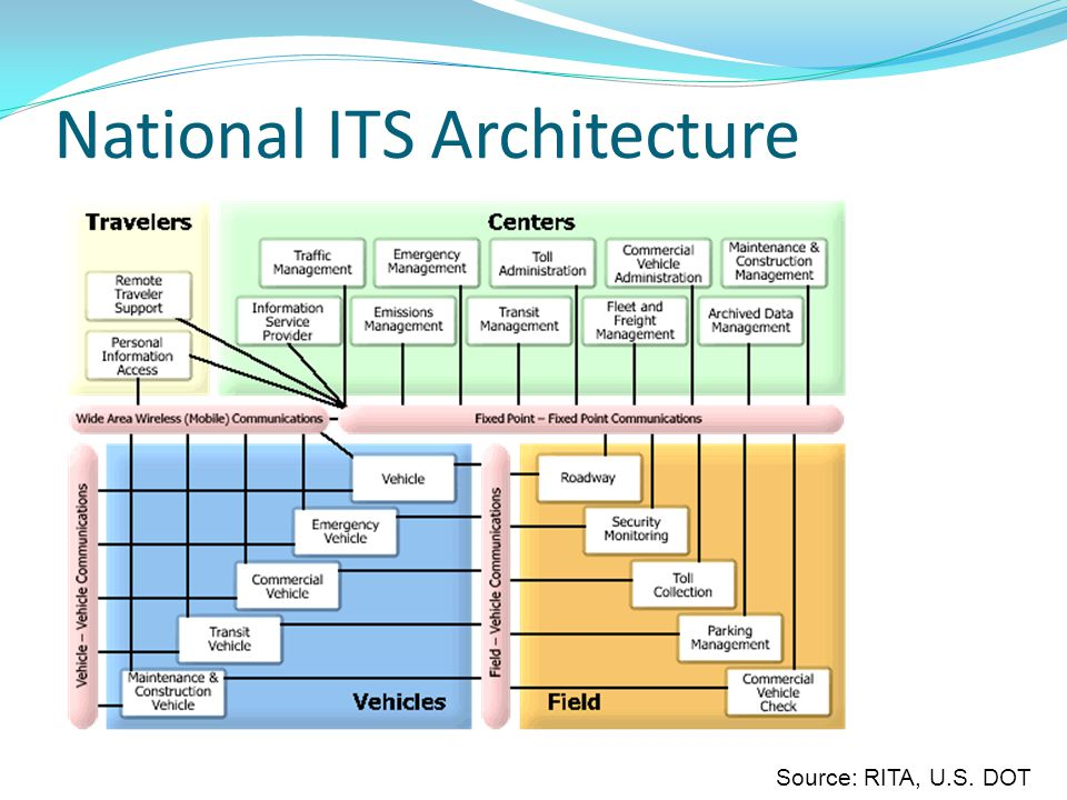 National ITS Architecture Source: RITA, U.S. DOT