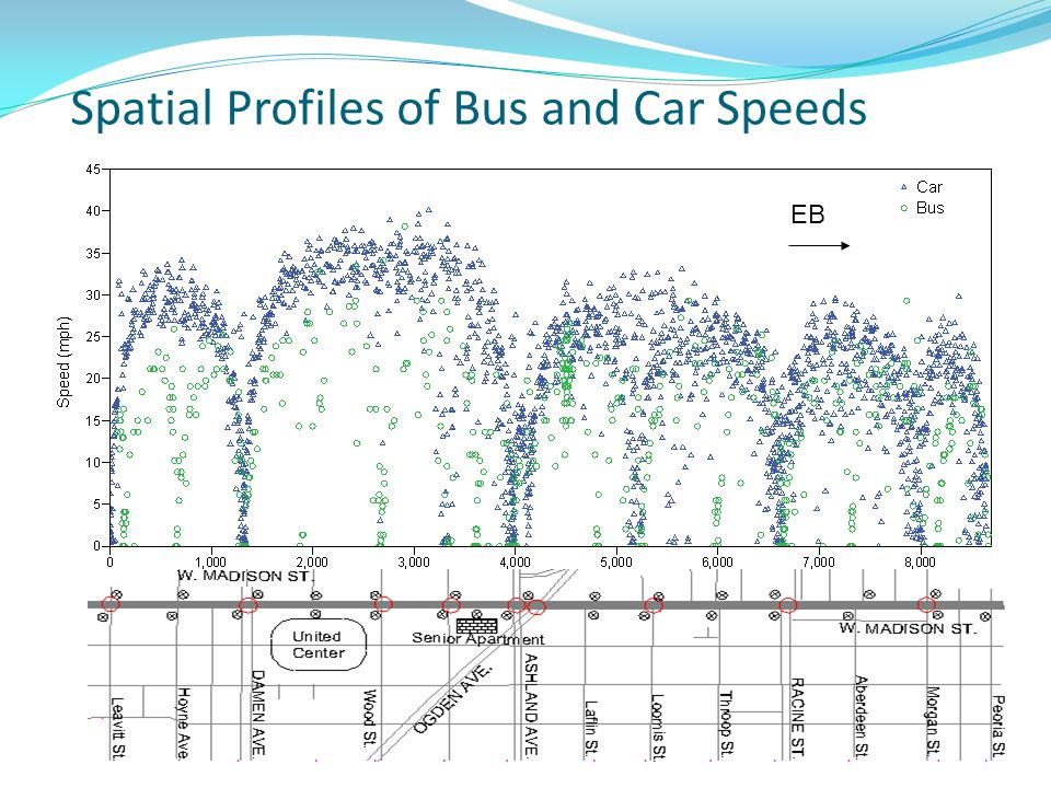 Spatial Profiles of Bus and Car Speeds EB