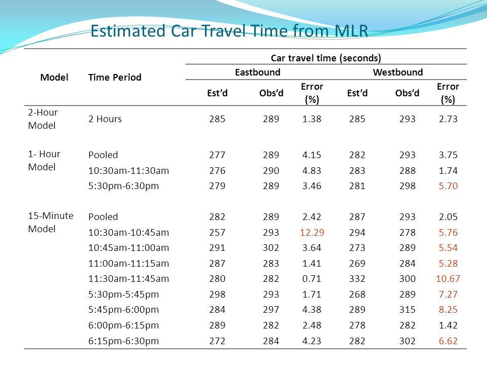 ModelTime Period Car travel time (seconds) EastboundWestbound EstdObsd Error (%) EstdObsd Error (%) 2-Hour Model 2 Hours2852891.382852932.73 1- Hour M