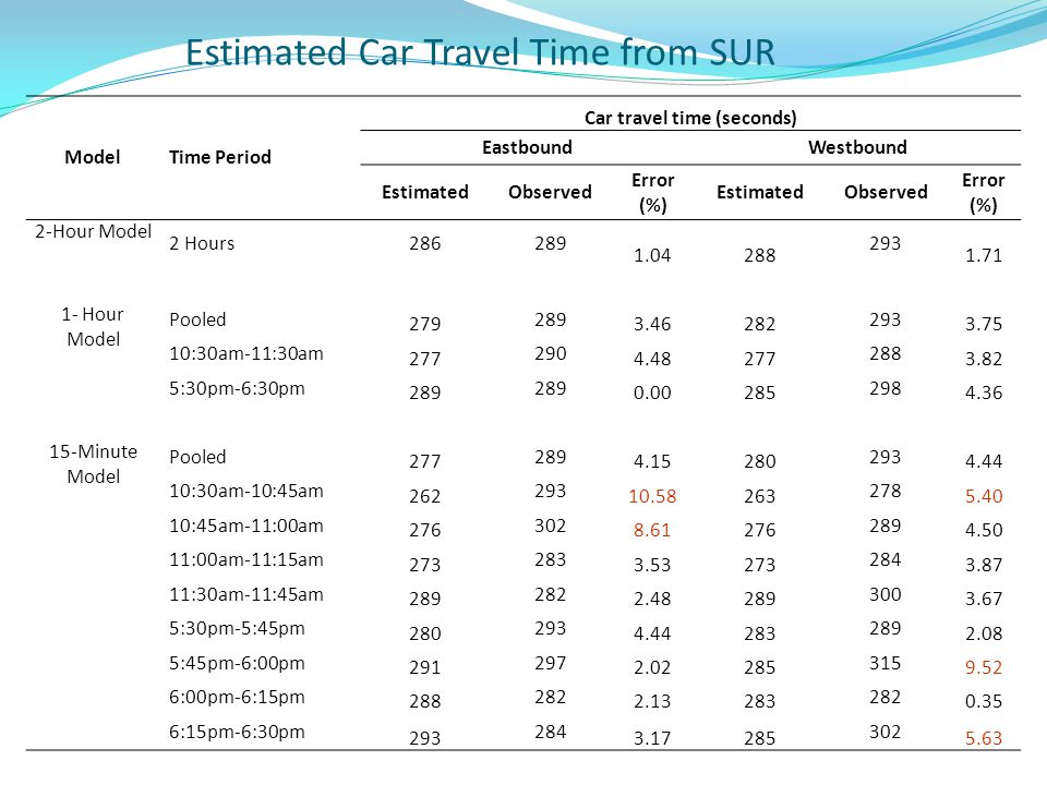ModelTime Period Car travel time (seconds) EastboundWestbound EstimatedObserved Error (%) EstimatedObserved Error (%) 2-Hour Model 2 Hours286289 1.04288 293 1.71 1- Hour Model Pooled 279 289 3.46282 293 3.75 10:30am-11:30am 277 290 4.48277 288 3.82 5:30pm-6:30pm 289 0.00285 298 4.36 15-Minute Model Pooled 277 289 4.15280 293 4.44 10:30am-10:45am 262 293 10.58263 278 5.40 10:45am-11:00am 276 302 8.61276 289 4.50 11:00am-11:15am 273 283 3.53273 284 3.87 11:30am-11:45am 289 282 2.48289 300 3.67 5:30pm-5:45pm 280 293 4.44283 289 2.08 5:45pm-6:00pm 291 297 2.02285 315 9.52 6:00pm-6:15pm 288 282 2.13283 282 0.35 6:15pm-6:30pm 293 284 3.17285 302 5.63 Estimated Car Travel Time from SUR