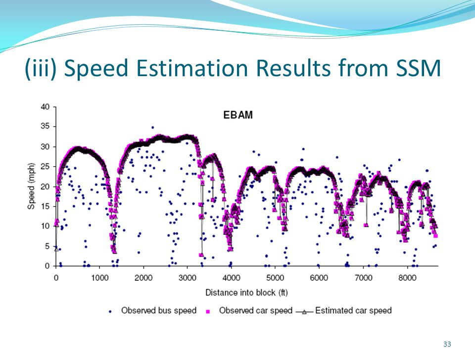 (iii) Speed Estimation Results from SSM 33