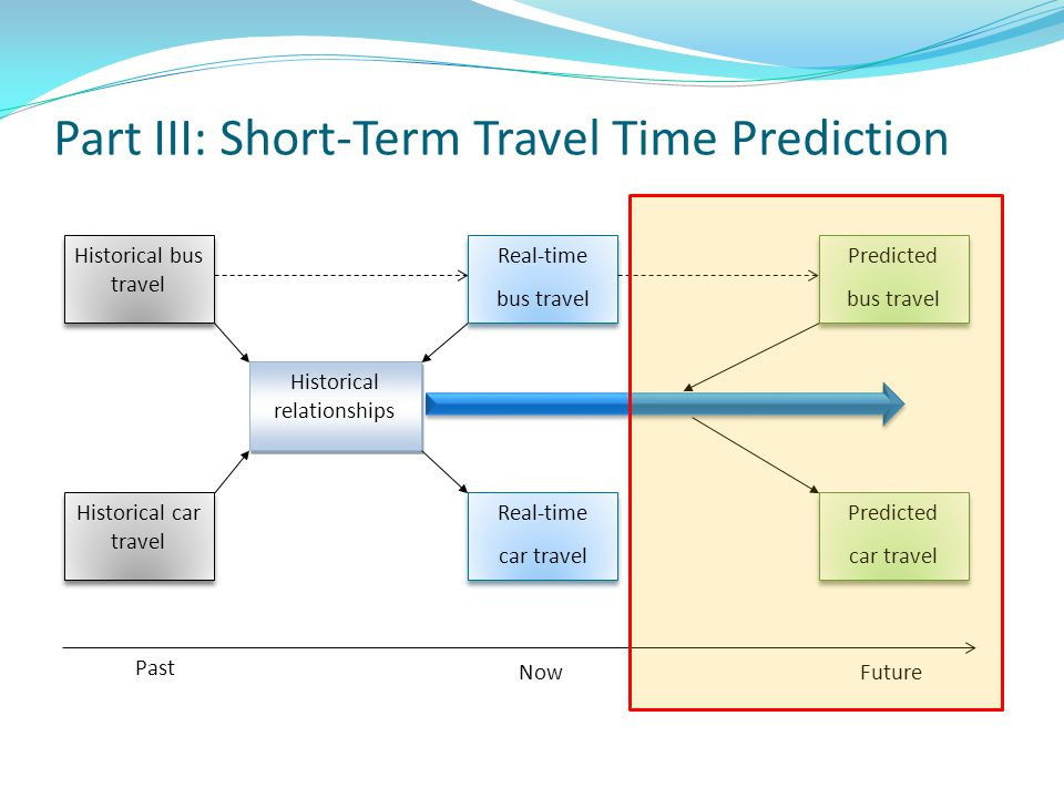 Part III: Short-Term Travel Time Prediction Historical relationships Past NowFuture Historical bus travel Historical car travel Real-time bus travel R