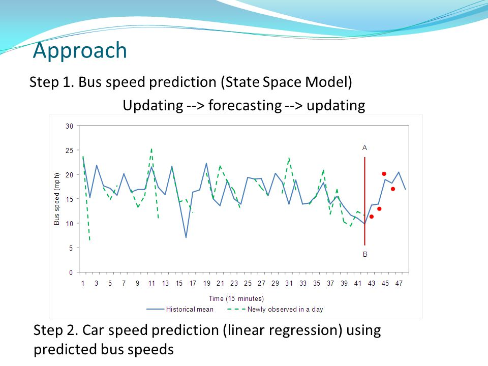 Approach Step 1. Bus speed prediction (State Space Model) Updating --> forecasting --> updating Step 2. Car speed prediction (linear regression) using