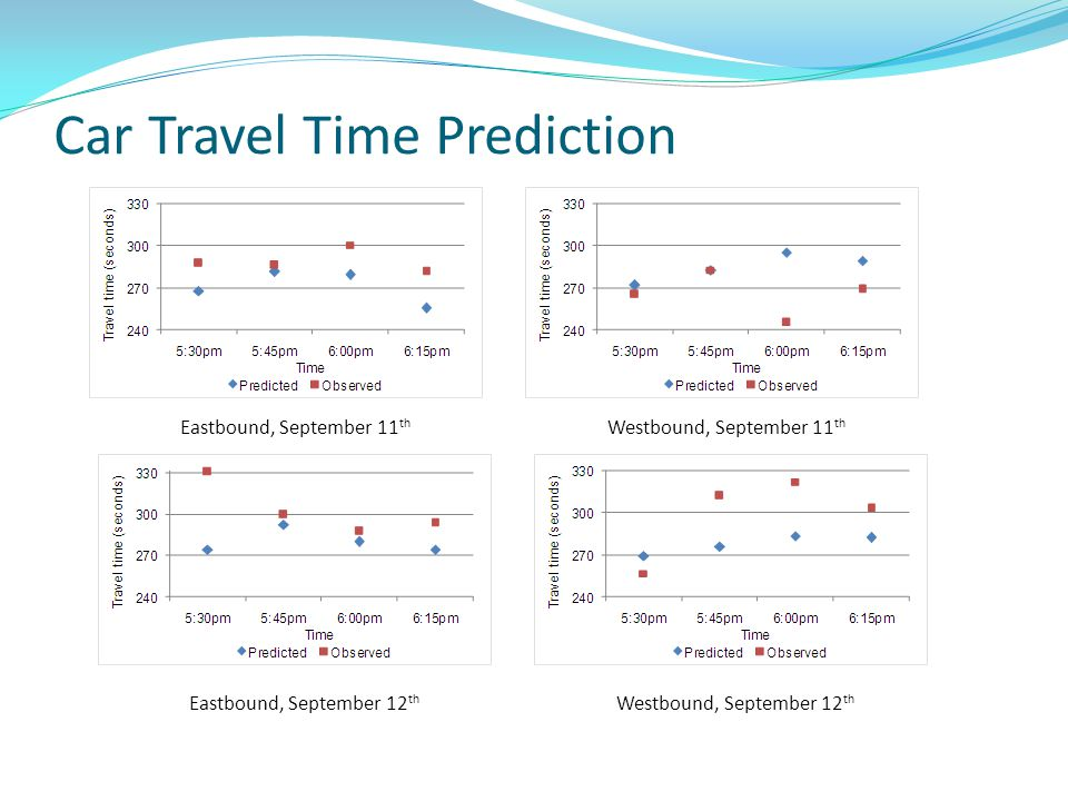 Car Travel Time Prediction Eastbound, September 11 th Westbound, September 11 th Eastbound, September 12 th Westbound, September 12 th