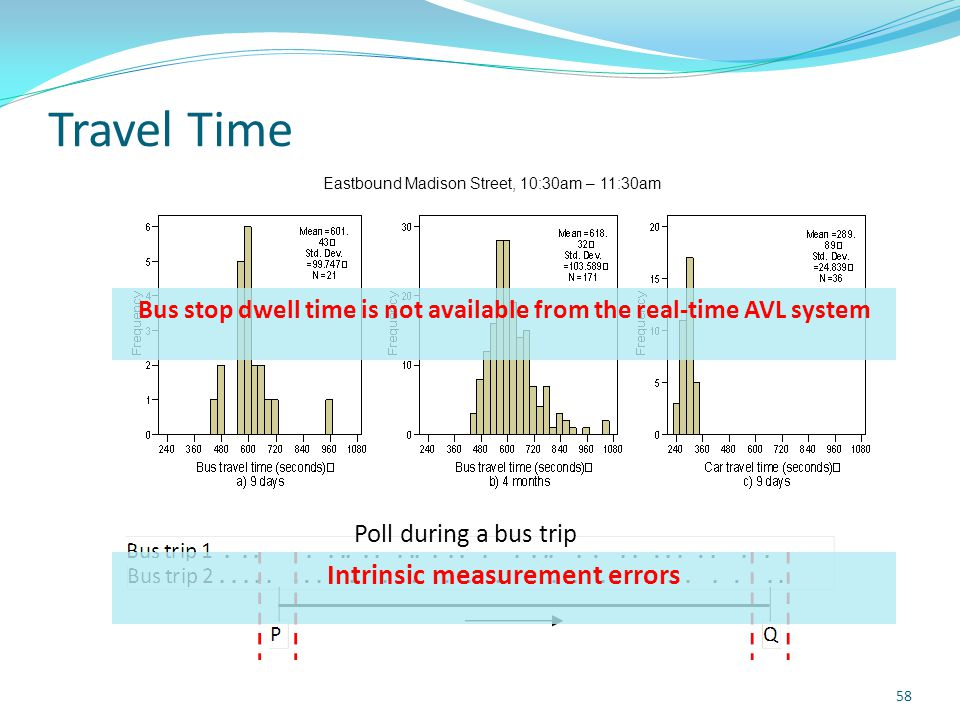 Travel Time 58 Eastbound Madison Street, 10:30am – 11:30am Bus stop dwell time is not available from the real-time AVL system Intrinsic measurement errors Poll during a bus trip