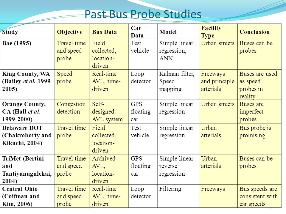 Past Bus Probe Studies 59 StudyObjectiveBus Data Car Data Model Facility Type Conclusion Bae (1995)Travel time and speed probe Field collected, locati