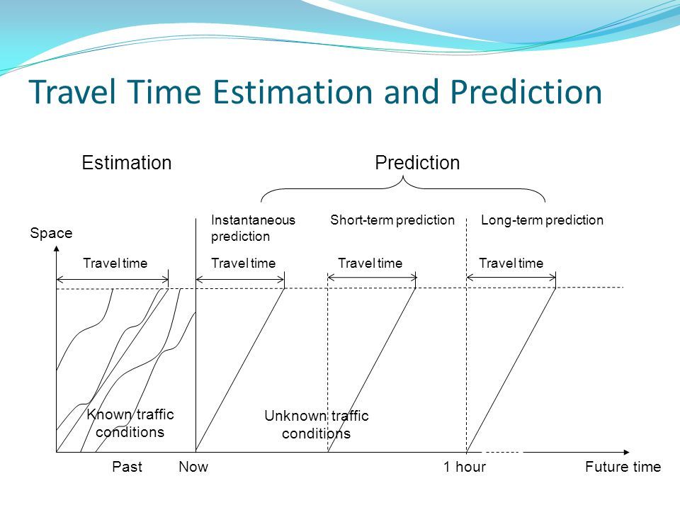 Travel Time Estimation and Prediction Unknown traffic conditions Future time Estimation Instantaneous prediction Short-term predictionLong-term predic
