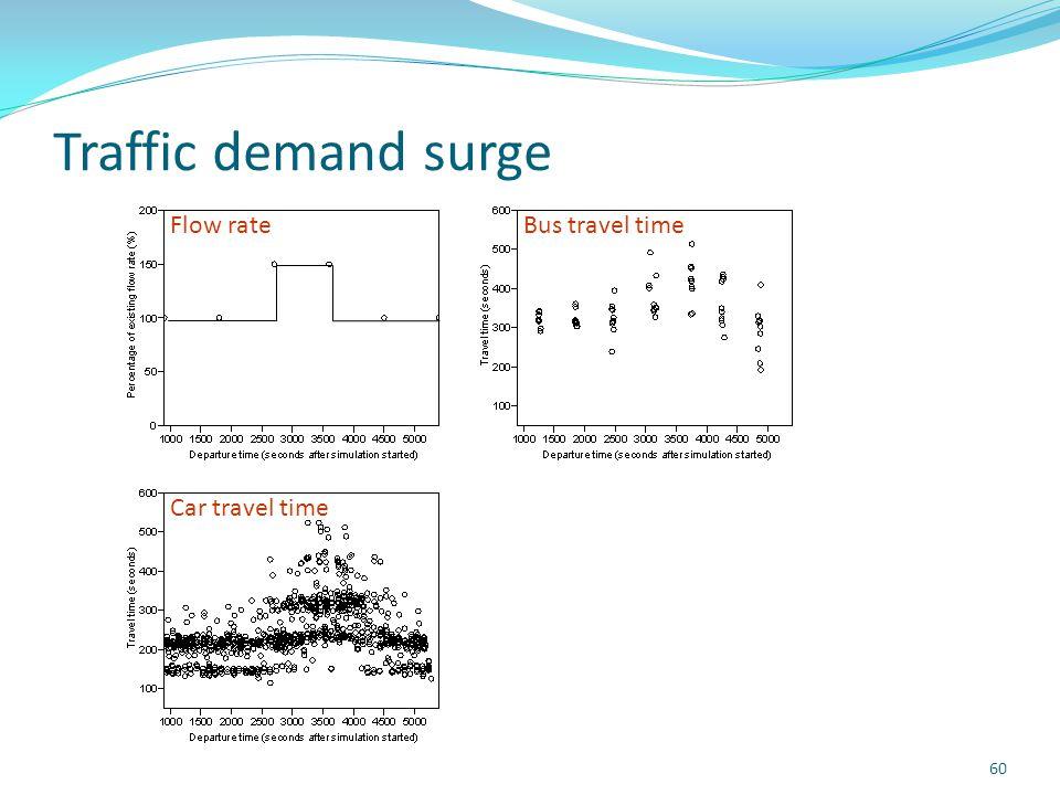 Traffic demand surge 60 Flow rateBus travel time Car travel time