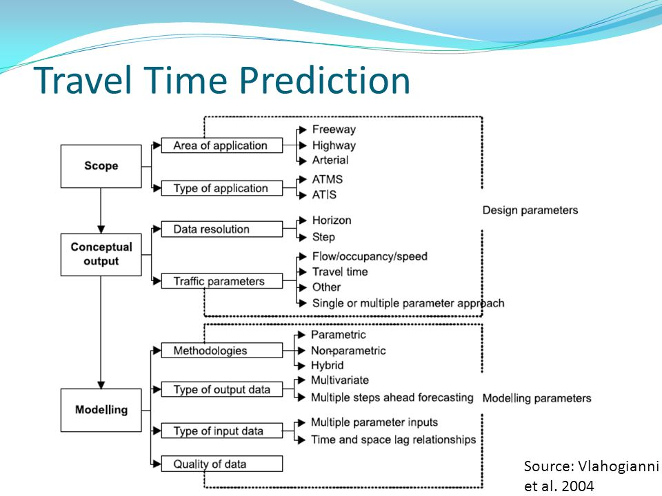 Travel Time Prediction Source: Vlahogianni et al. 2004
