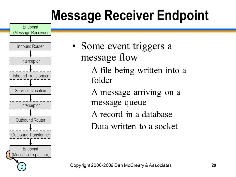M D Copyright 2006-2009 Dan McCreary & Associates20 Message Receiver Endpoint Some event triggers a message flow –A file being written into a folder –A message arriving on a message queue –A record in a database –Data written to a socket Endpoint (Message Dispatcher) Inbound Router Outbound Router Inbound Transformer Outbound Transformer Interceptor Service Invocation Interceptor Endpoint (Message Receiver)