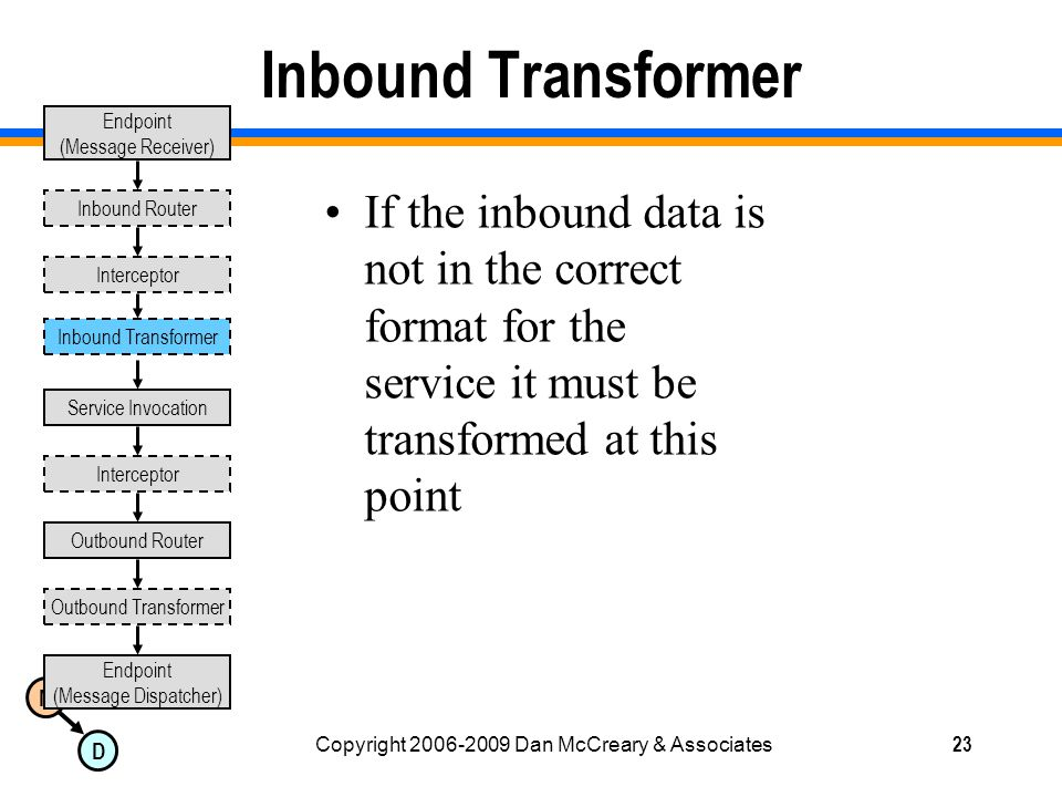 M D Copyright 2006-2009 Dan McCreary & Associates23 Inbound Transformer If the inbound data is not in the correct format for the service it must be transformed at this point Endpoint (Message Receiver) Endpoint (Message Dispatcher) Inbound Router Outbound Router Outbound Transformer Interceptor Service Invocation Interceptor Inbound Transformer