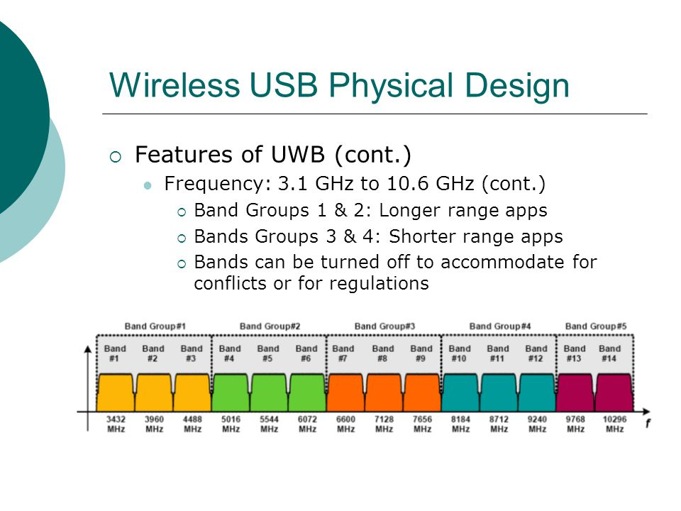 Wireless USB Physical Design Features of UWB (cont.) Frequency: 3.1 GHz to 10.6 GHz (cont.) Band Groups 1 & 2: Longer range apps Bands Groups 3 & 4: Shorter range apps Bands can be turned off to accommodate for conflicts or for regulations