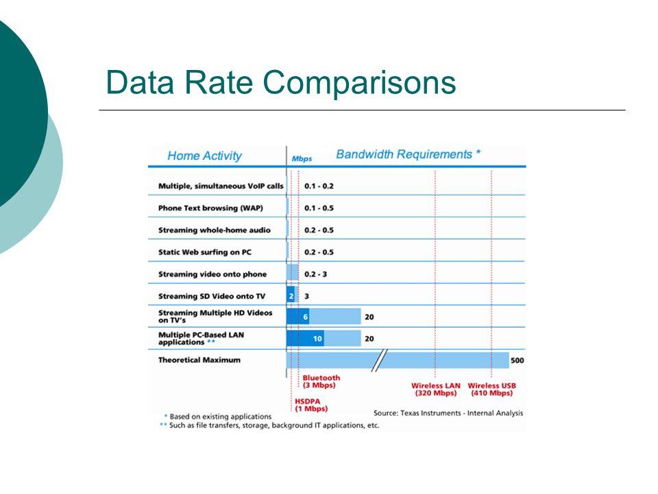 Data Rate Comparisons