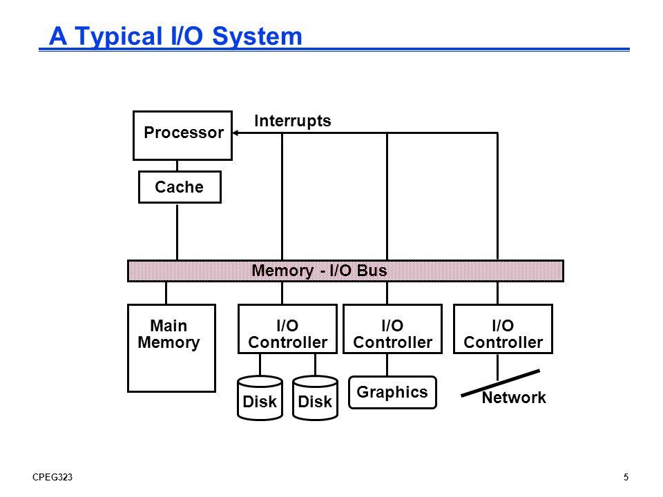 CPEG32326 Interrupt-Driven Output Processor Trnsmttr Memory Display add sub and or beq lbu sb...