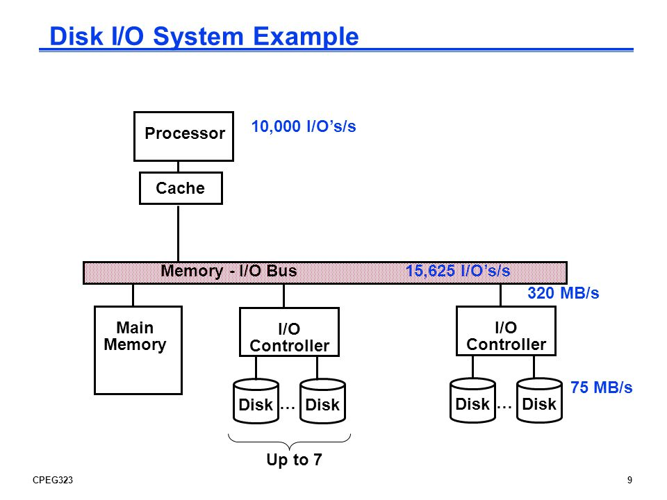 CPEG32310 I/O System Performance Example, Cont So the processor is the bottleneck, not the bus To calculate the number of SCSI disk controllers, we need to know the average transfer rate per disk to ensure we can put the maximum of 7 disks per SCSI controller and that a disk controller wont saturate the memory-I/O bus during a DMA transfer l disk drives with a read/write bandwidth of 75 MB/s and an average seek plus rotational latency of 6 ms Disk I/O read/write time = seek + rotational time + transfer time = 6ms + 64KB/(75MB/s) = 6.9ms Thus each disk can complete 1000ms/6.9ms or 146 I/Os per second.