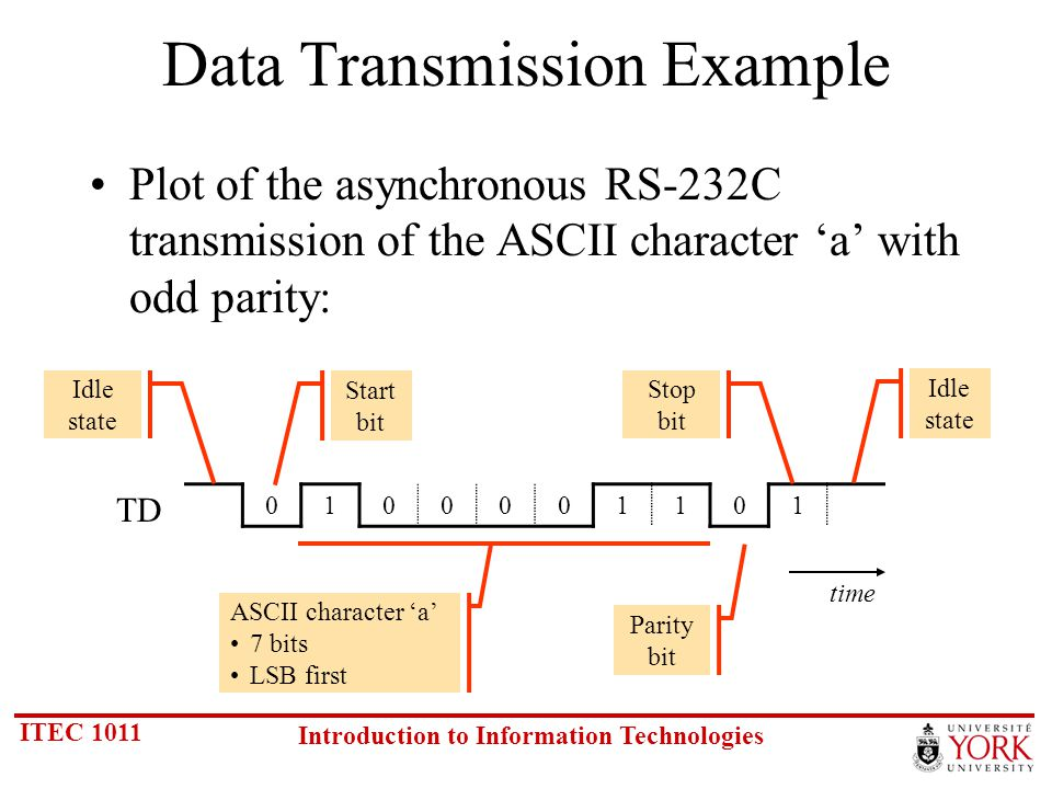 ITEC 1011 Introduction to Information Technologies Data Transmission Example Plot of the asynchronous RS-232C transmission of the ASCII character a with odd parity: 0100001101 Idle state Stop bit Start bit Idle state ASCII character a 7 bits LSB first Parity bit time TD