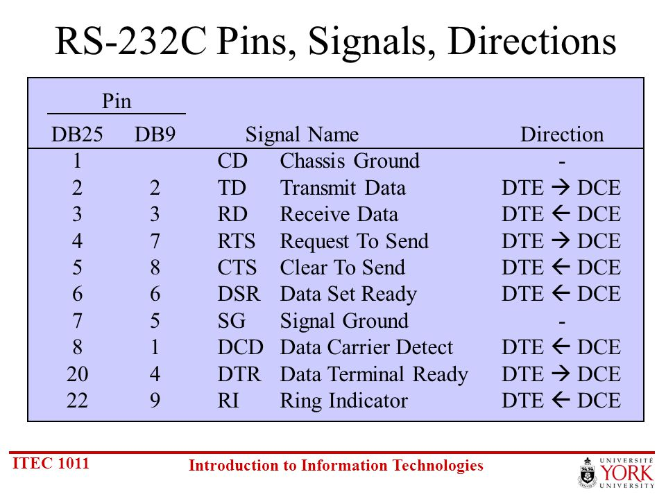 ITEC 1011 Introduction to Information Technologies RS-232C Pins, Signals, Directions DB25 1 2 3 4 5 6 7 8 20 22 Signal Name CDChassis Ground TDTransmit Data RDReceive Data RTSRequest To Send CTSClear To Send DSRData Set Ready SGSignal Ground DCDData Carrier Detect DTRData Terminal Ready RIRing Indicator Direction - DTE DCE - DTE DCE DB9 2 3 7 8 6 5 1 4 9 Pin