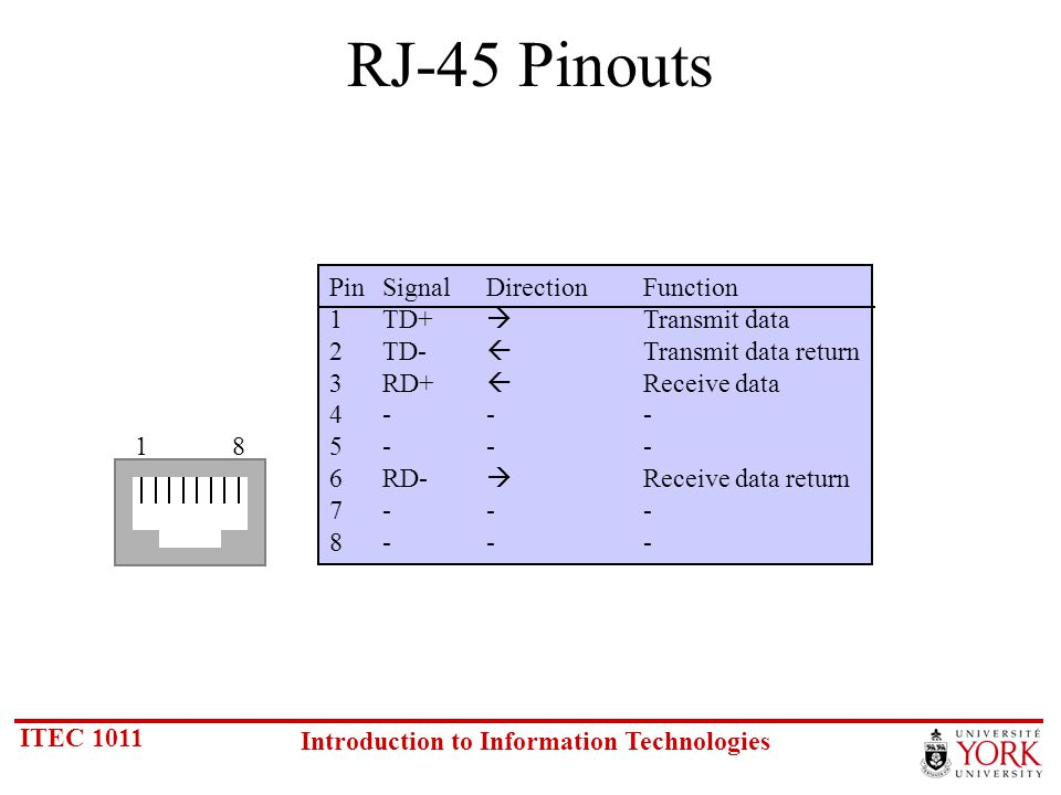 ITEC 1011 Introduction to Information Technologies RJ-45 Pinouts PinSignalDirectionFunction 1TD+ Transmit data 2TD- Transmit data return 3RD+ Receive data 4- -- 5--- 6RD- Receive data return 7--- 8--- 18