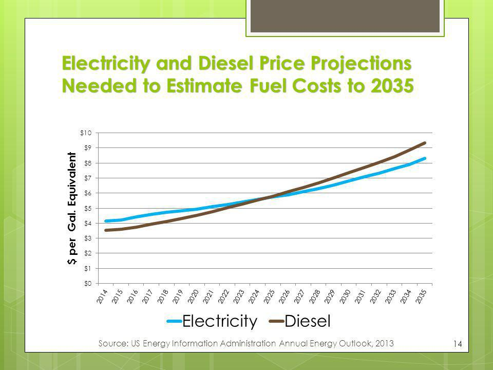 Electricity and Diesel Price Projections Needed to Estimate Fuel Costs to 2035 14 Source: US Energy Information Administration Annual Energy Outlook,