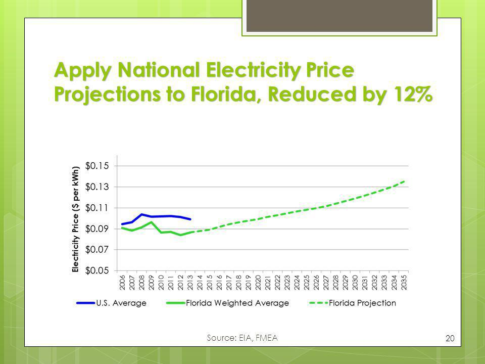 Apply National Electricity Price Projections to Florida, Reduced by 12% 20 Source: EIA, FMEA