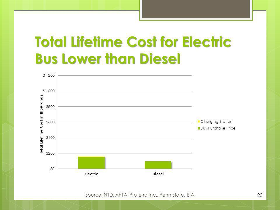Total Lifetime Cost for Electric Bus Lower than Diesel 23 Source: NTD, APTA, Proterra Inc., Penn State, EIA